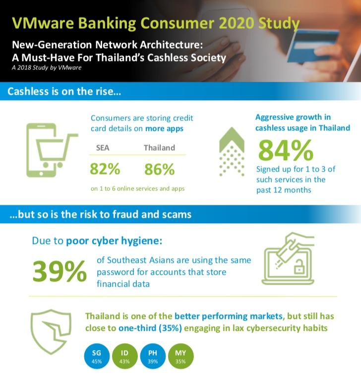 'VMware' เผยพฤติกรรมเสี่ยงผู้บริโภคโลกไซเบอร์ ในการขับเคลื่อนสังคมไร้เงินสด