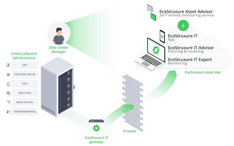 ชไนเดอร์ อิเล็คทริค เบิกโรง Big data และ IoT สู่ดาต้าเซ็นเตอร์ ด้วย EcoStruxure™ IT