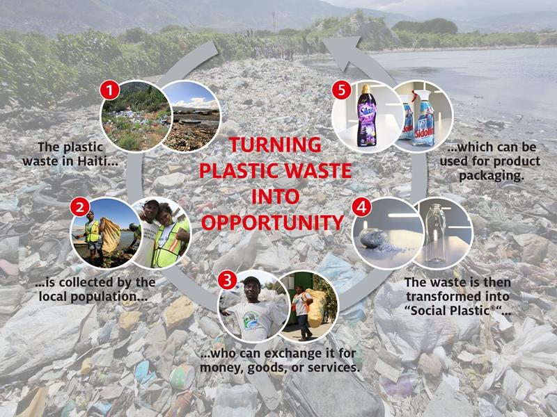 ครบ 1 ปีความร่วมมือระหว่างเฮงเค็ลและพลาสติกแบงก์ เพื่อแก้ไขปัญหาพลาสติกในทะเล