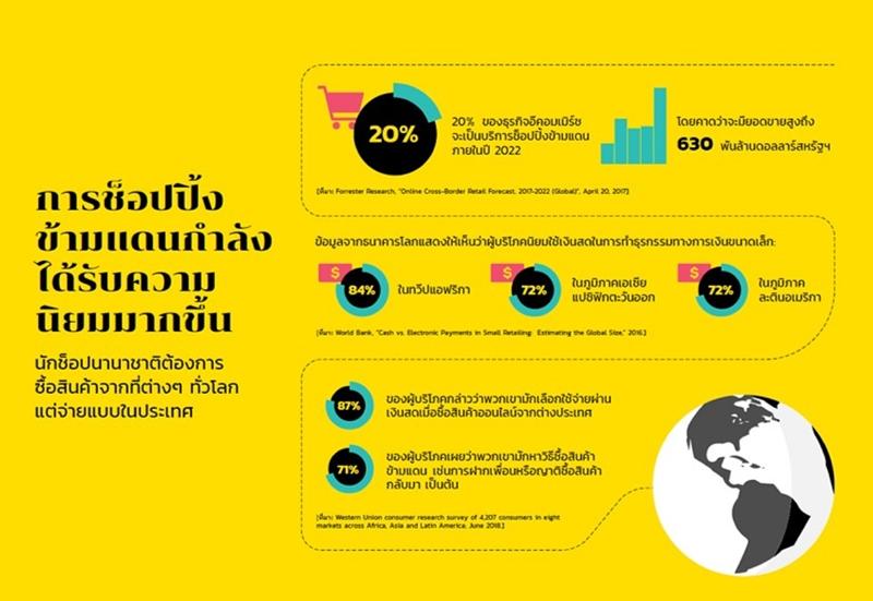 'เวสเทิร์นยูเนี่ยน' เปิดตัวทางเลือกใหม่แห่งการชำระเงิน สำหรับนักช้อปบนเว็บไซต์อเมซอนในไทย