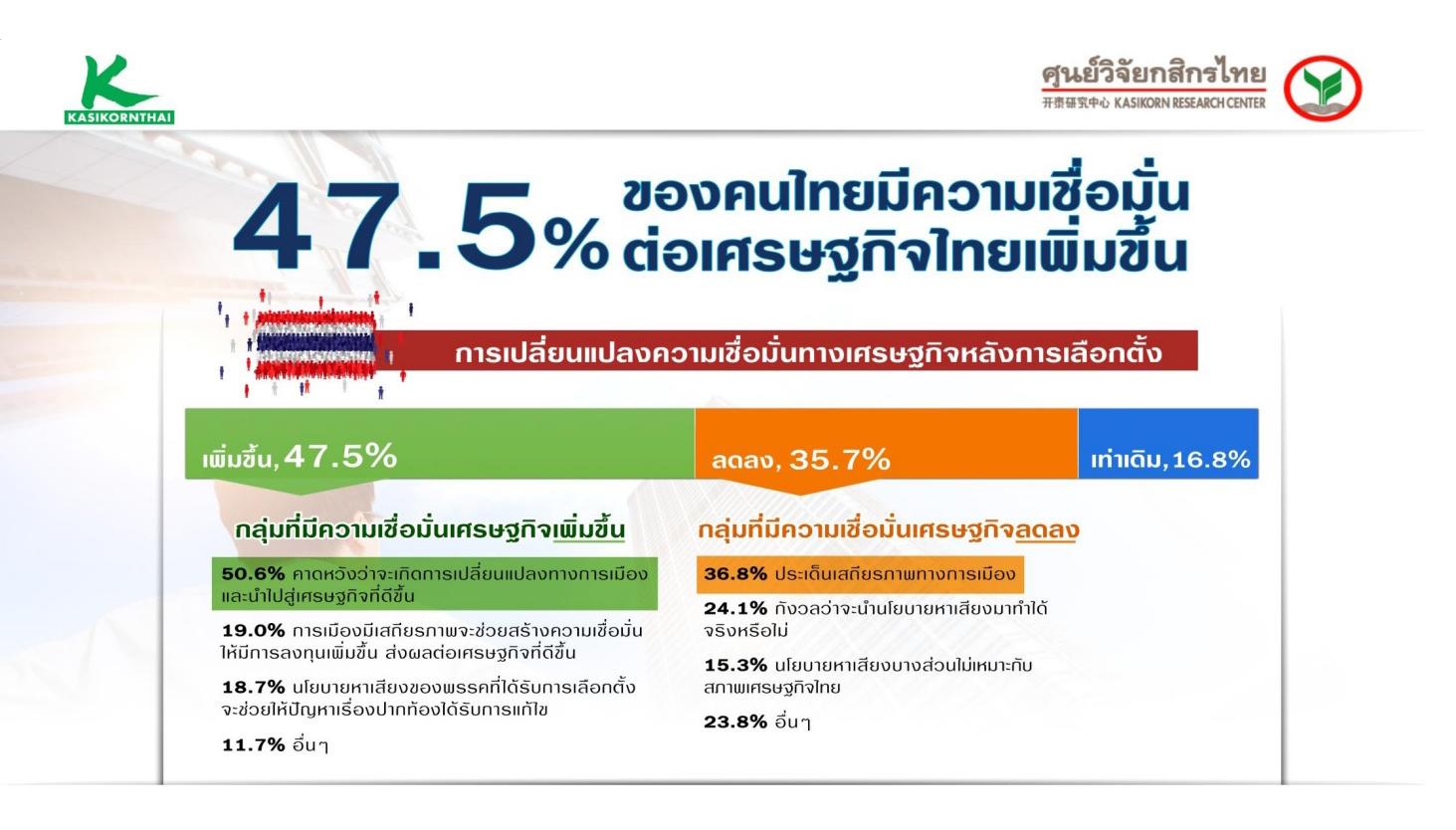 'ศูนย์วิจัยกสิกรไทย' จับตา ศก. หลังเลือกตั้ง ลดประมาณการเศรษฐกิจปี 62 เหลือ 3.7%