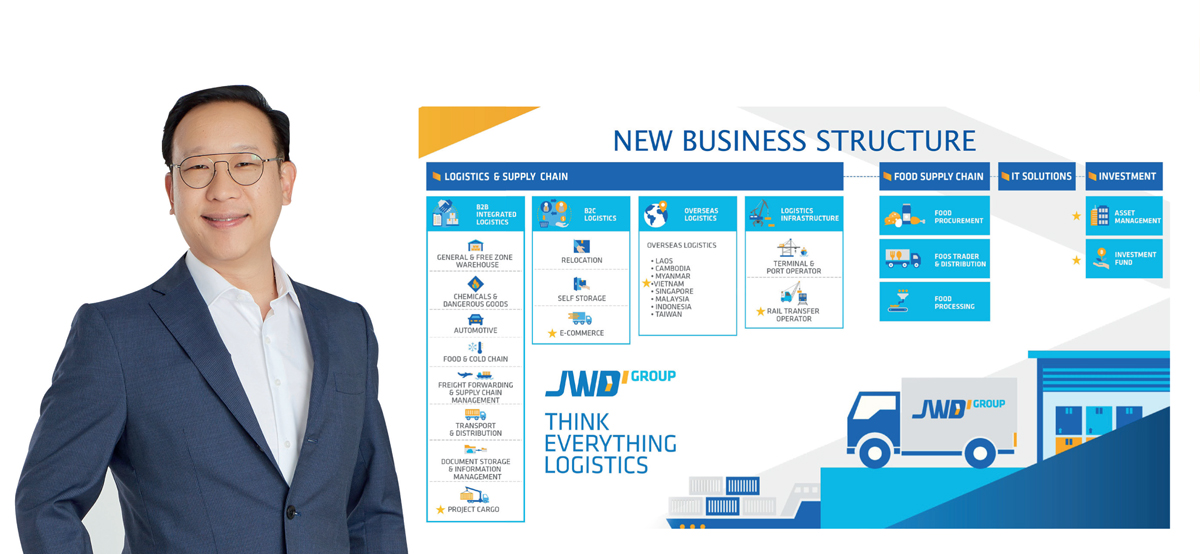 'JWD' ลุยธุรกิจโลจิสติกส์ทุกมิติ!!ขยายแนวรบ 'ฟู้ดซัพพลายเชน' บุกจีน-ไต้หวัน