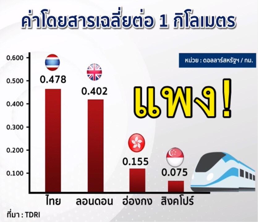 TDRI ชี้ ค่ารถไฟฟ้า 'ไทย' แพงกว่า 'ลอนดอน & สิงคโปร์'