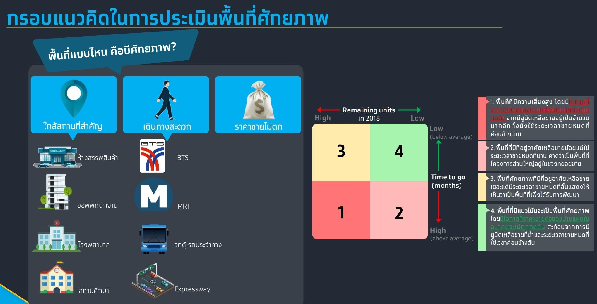 กรุงไทยประเมินบ้านแฝดมาแรงสุด มูลค่าโอนช่วง 3 ปีที่ผ่านมาโต 30%